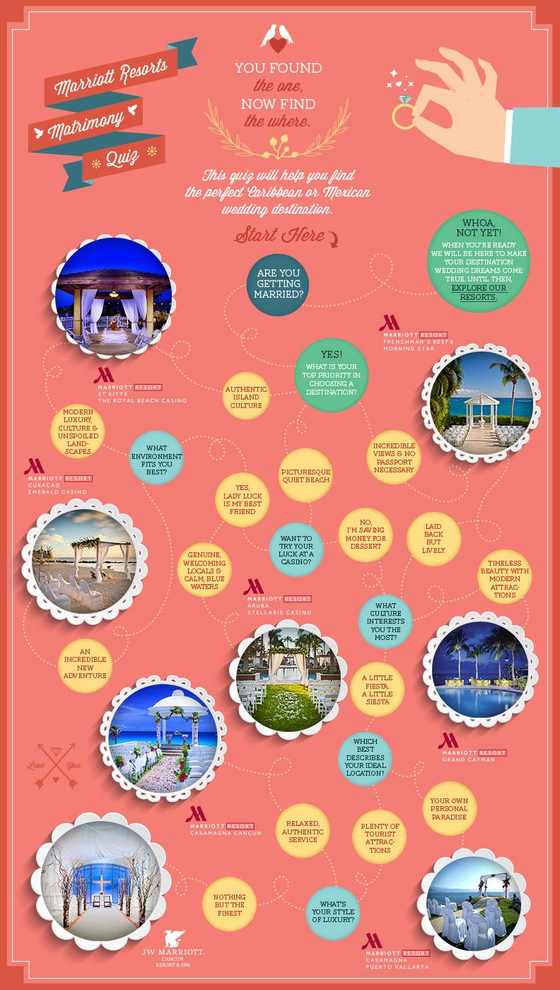 best mariott wedding destinations